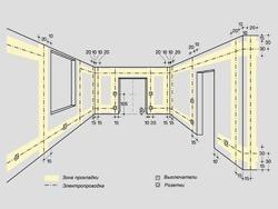 Основные правила электромонтажа электропроводки в помещениях в Красноярске. Электромонтаж компанией Русский электрик